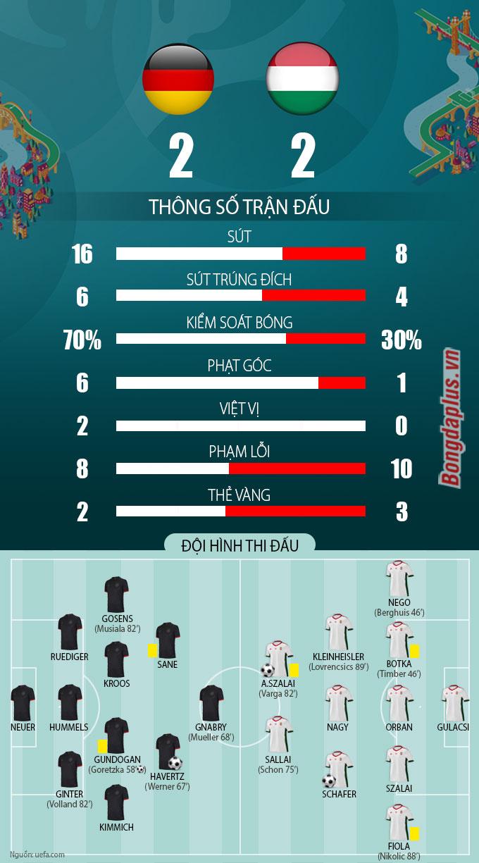 Thống kê sau trận Đức vs Hungary