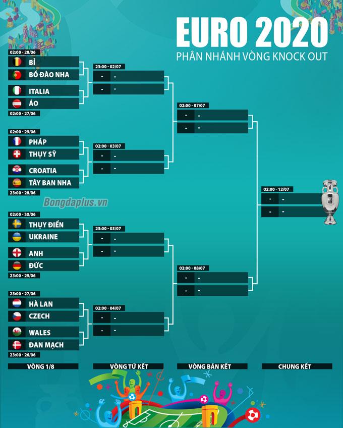 Các cặp đấu tại vòng 1/8 EURO 2020