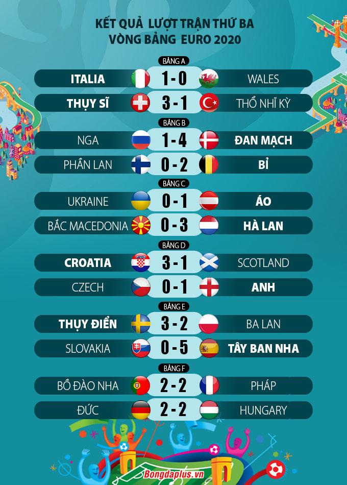 Kết quả lượt trận thứ 3 vòng bảng EURO 2020