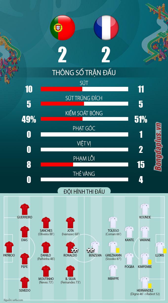 Thống kê trận Bồ Đào Nha vs Pháp