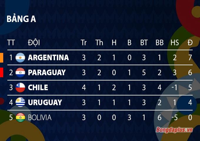 BXH bảng A Copa America
