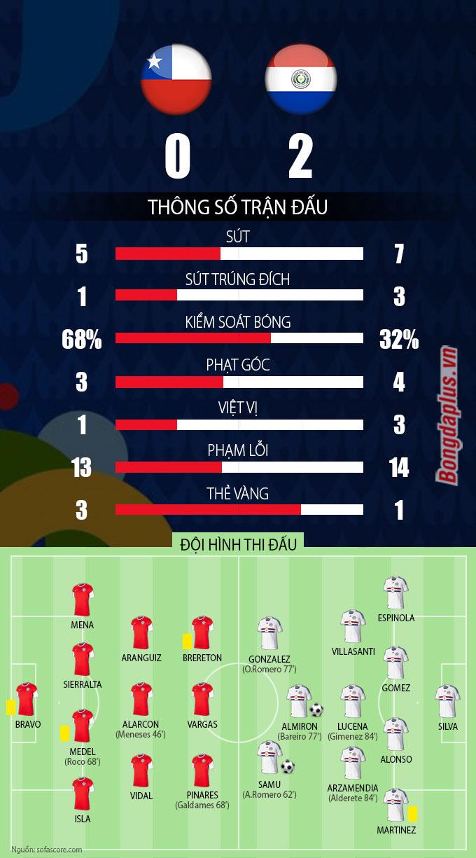 Thông số sau trận Chile vs Paraguay