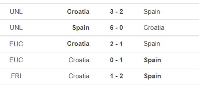 Croatia vs Tây Ban Nha