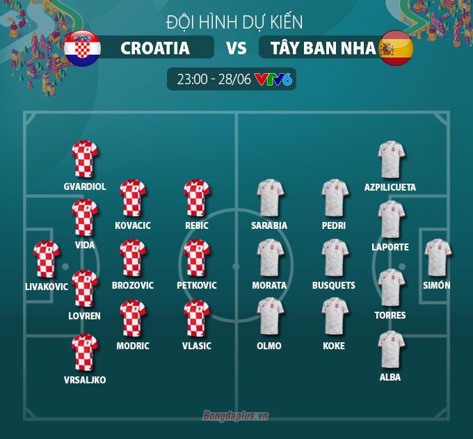 Đội hình dự kiến Croatia vs Tây Ban Nha