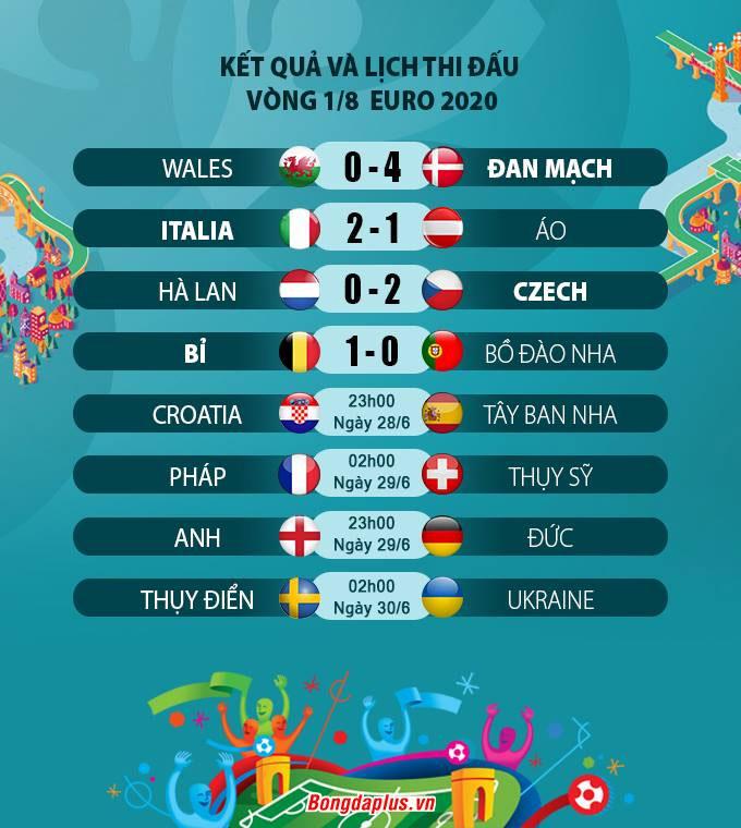 Kết quả vòng 1-8 Euro 2020