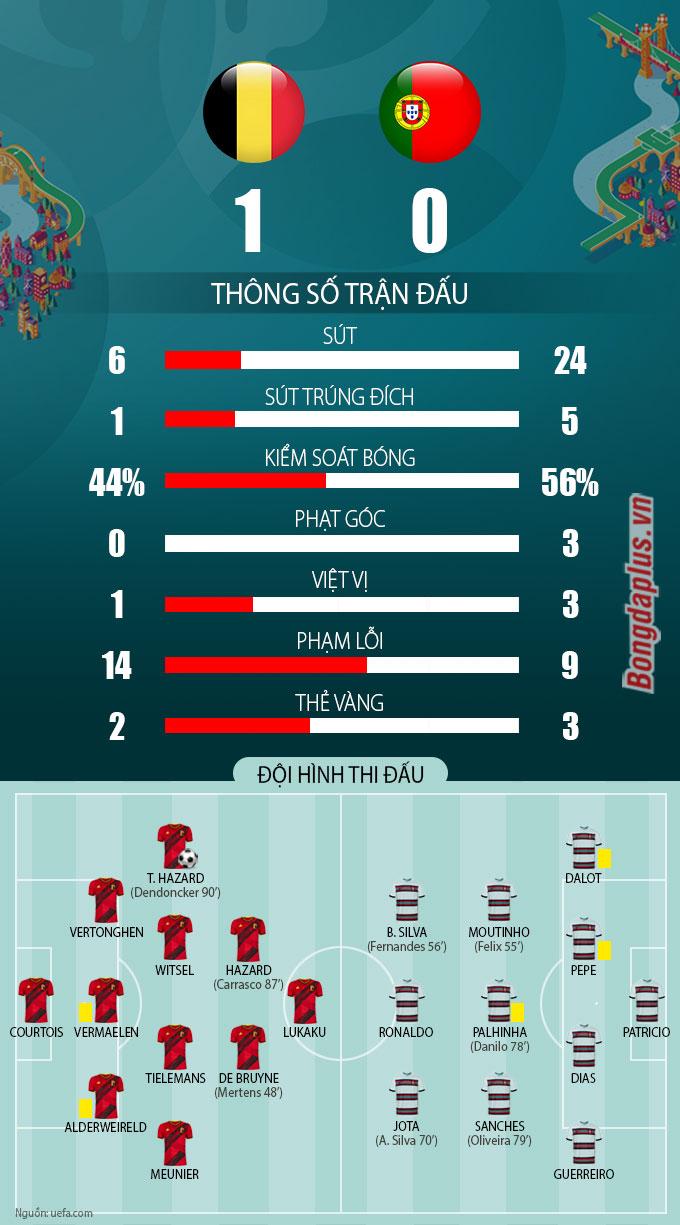 Thông số trận Bỉ vs Bồ Đào Nha