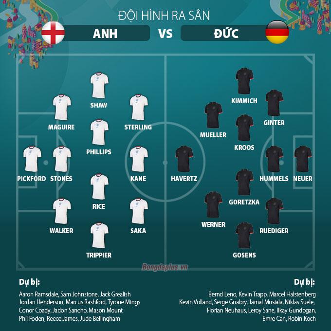 Đội hình ra sân Anh vs Đức