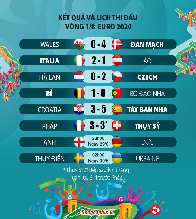Kết quả vòng 1/8 EURO 2020