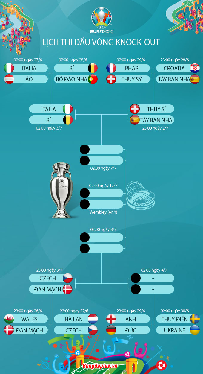 Lịch thi đấu vòng knock-out EURO 2020
