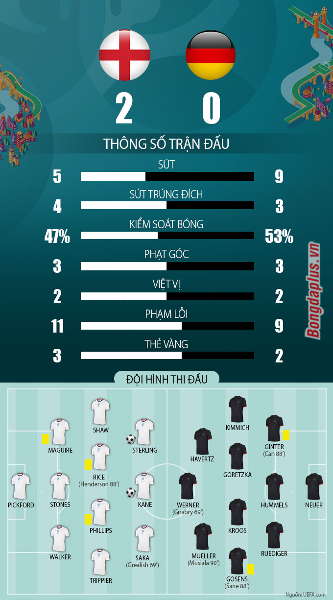 Thông số sau trận Anh vs Đức