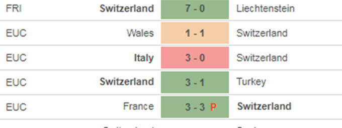 Thụy Sĩ vs Tây Ban Nha