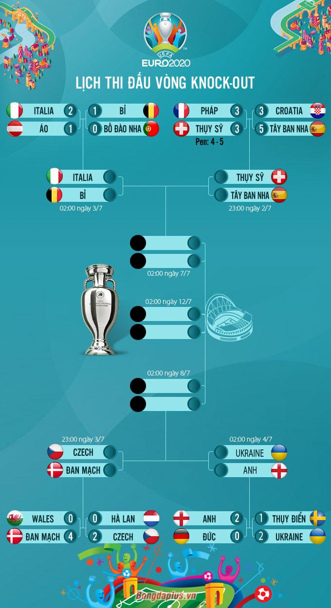 Lịch thi đấu tứ kết EURO 2020