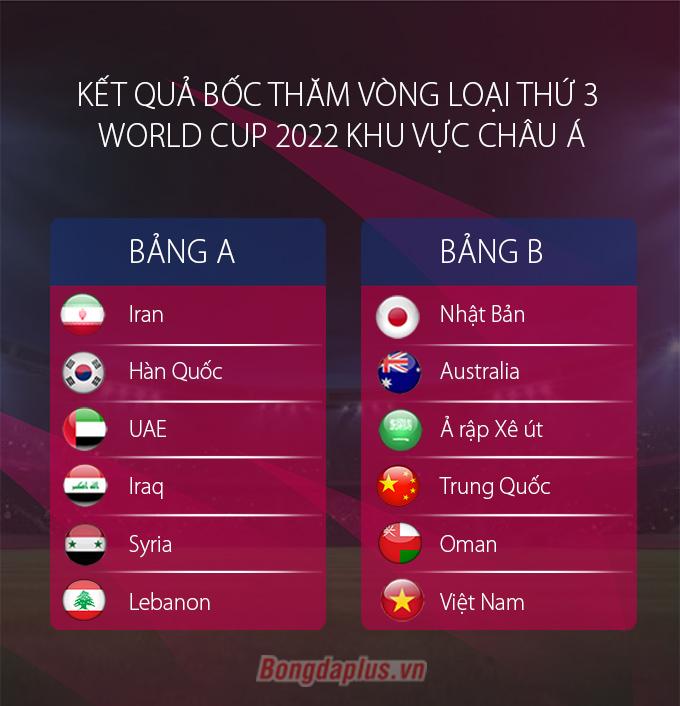 Kết quả bốc thăm vòng loại thứ ba World Cup 2022 khu vực châu Á