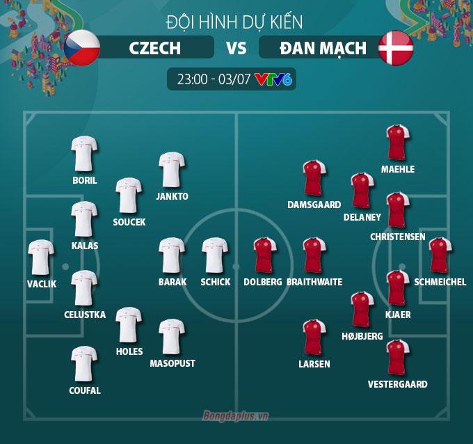Đội hình dự kiến Czech vs Đan Mạch