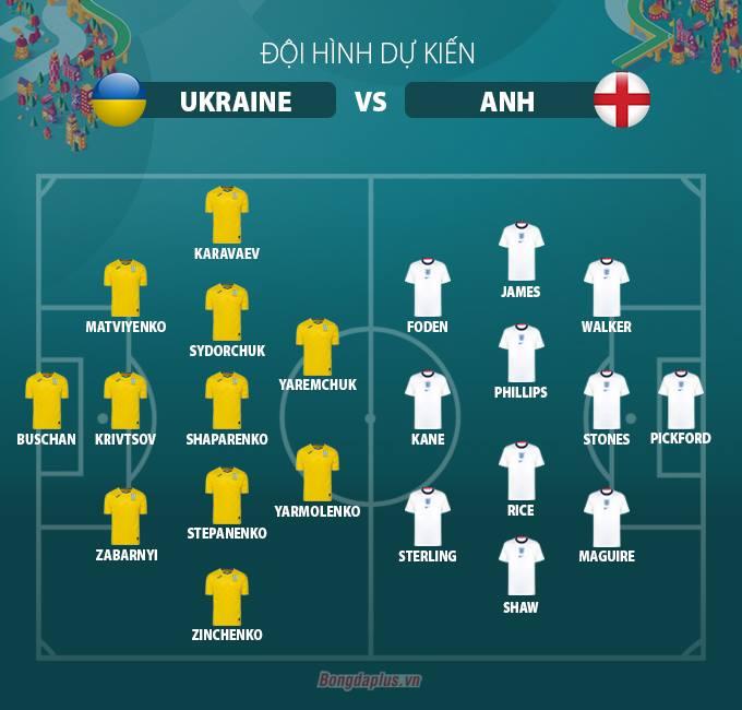 Đội hình dự kiến Ukraine vs Anh