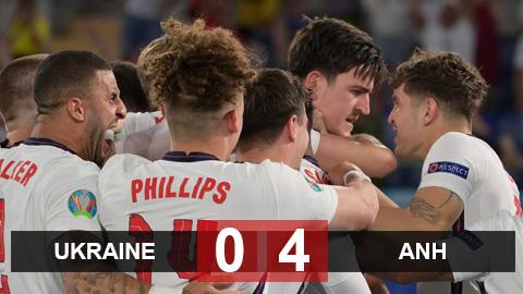 Kết quả Ukraine 0-4 Anh: Kane lập cú đúp, Anh vào bán kết gặp Đan Mạch