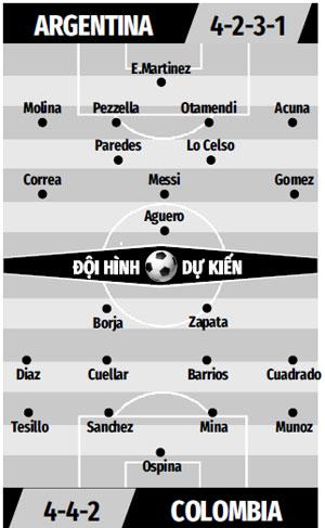 Đội hình dự kiến Argentina vs Colombia