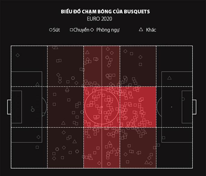 Biểu đồ chạm bóng của Busquets