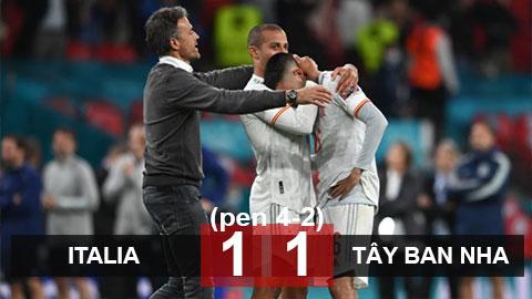 Kết quả Italia 1-1 Tây Ban Nha (pen 4-2):  Morata đá hỏng luân lưu, ĐT Tây Ban Nha dừng bước ở bán kết