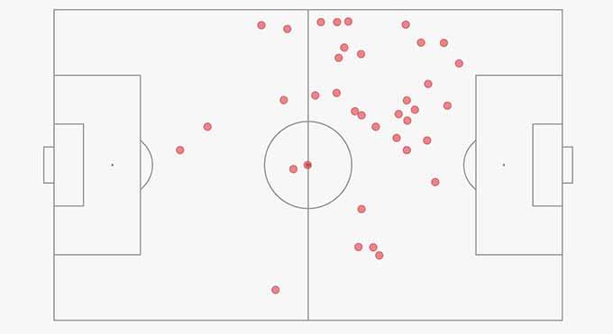 Sơ đồ chạm bóng của Pedri trong hiệp 1 trận gặp Italia