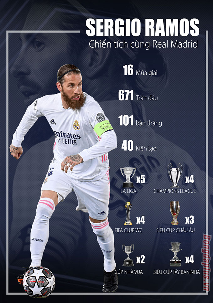 Thành tích của Ramos trong màu áo Real Madrid