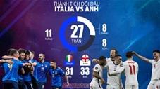 Nhà cái chọn Italia hay Anh vô địch EURO 2020