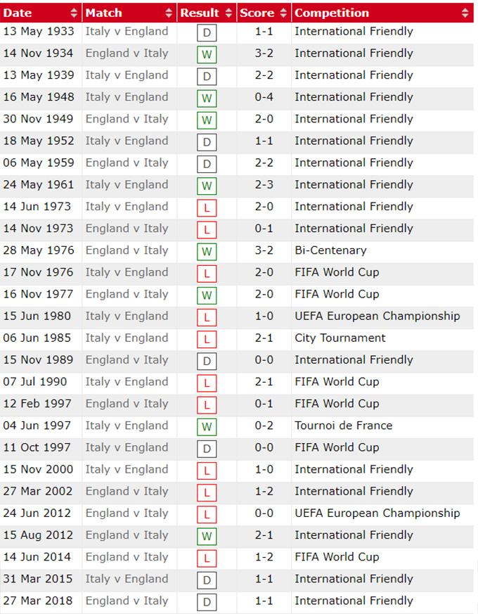 Lịch sử đối đầu Anh vs Italia
