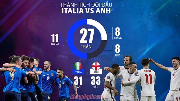 Thành tích đối đầu Italia vs Anh