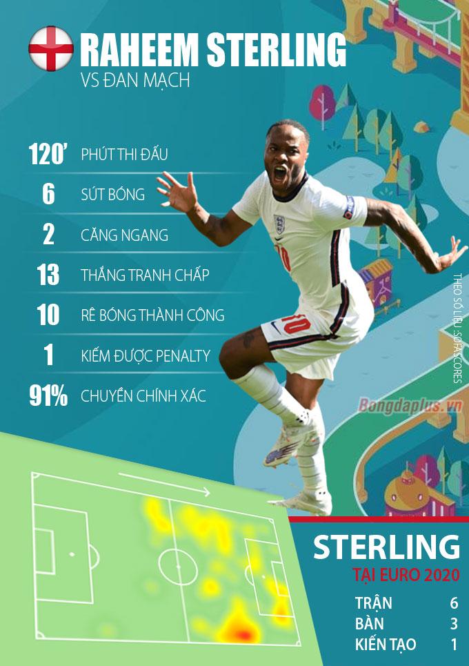 Thống kê về Sterling ở trận Anh thắng Đan Mạch tại bán kết EURO 2020