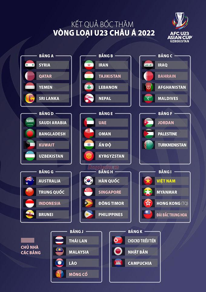 Kết quả bốc thăm vòng loại U23 châu Á 2022