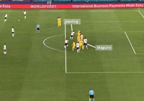 Maguire (ảnh nhỏ) cố tình đứng ở vị trí việt vị trước khi Sterling đẩy hậu vệ Ukraine lùi xuống để Maguire đánh đầu ghi bàn mà không bị trọng tài phất cờ