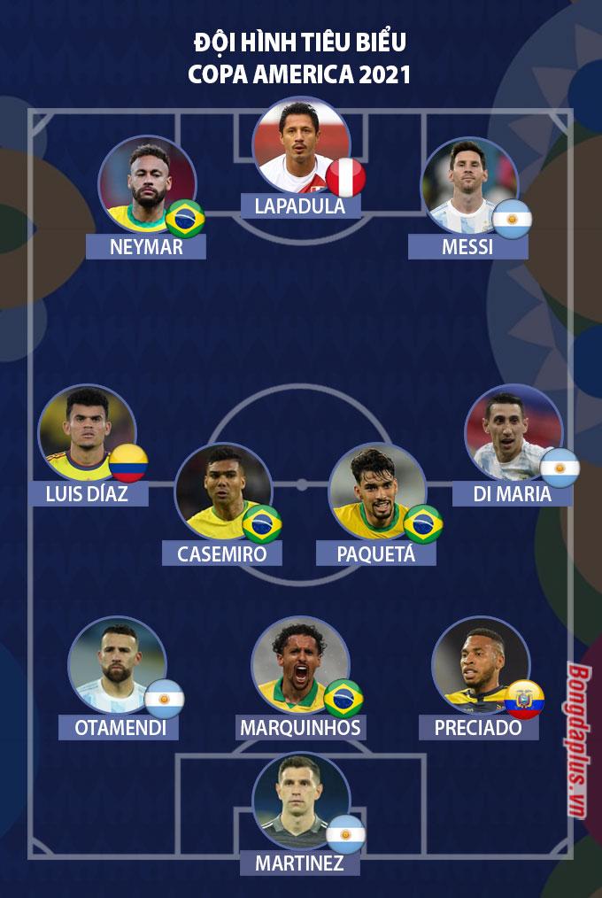 Đội hình tiêu biểu của Copa America 2021