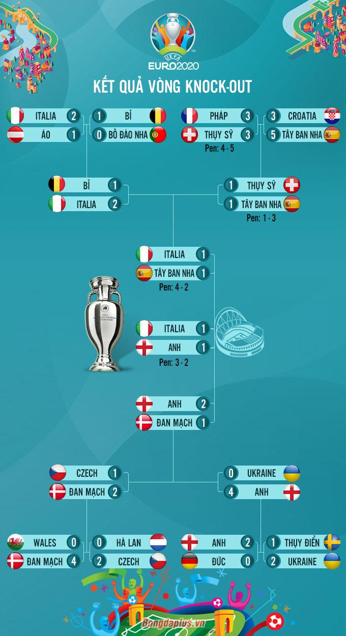 Italia vs Anh