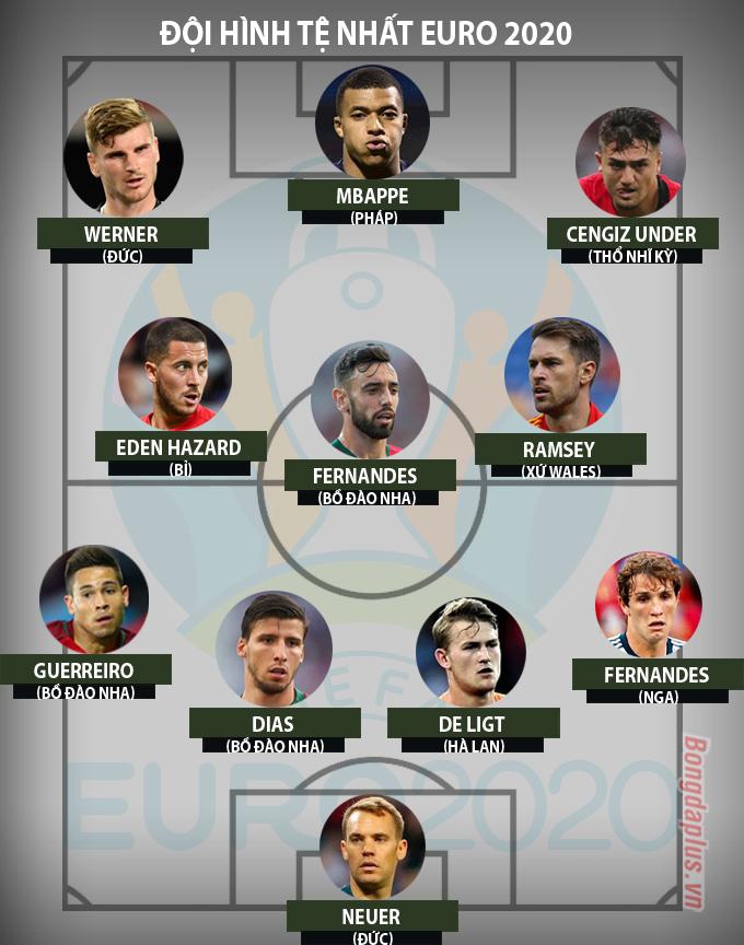 Đội hình tệ nhất EURO 2020