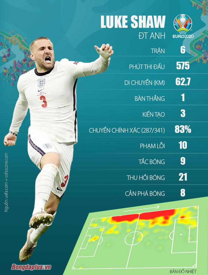 infographic của Luke Shaw tại Euro 2020