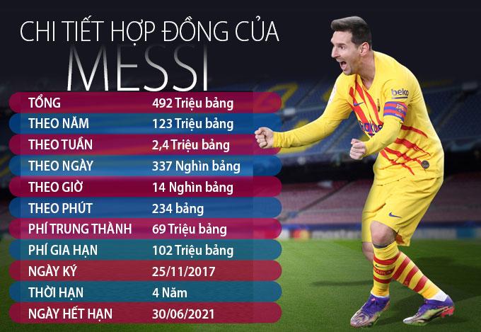 Hợp đồng cũ của Messi có mức lương khổng lồ