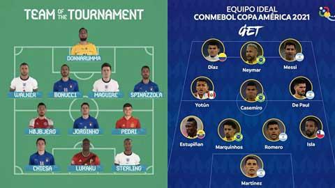Công bố đội hình tiêu biểu Copa America 2021, có ấn tượng hơn EURO 2020?