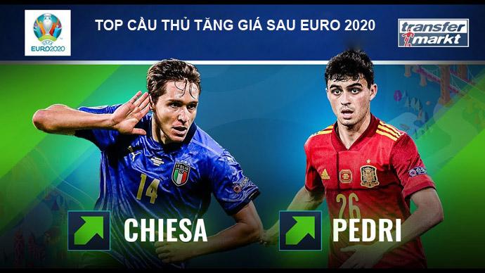 Top 10 cầu thủ tăng giá mạnh nhất sau EURO 2020: Pedri số 1
