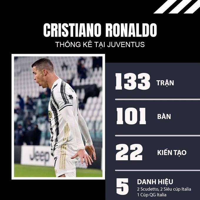 5 lý do Ronaldo tới Juventus là một thất bại