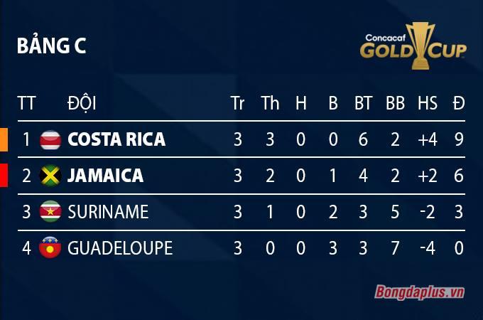Xếp hạng bảng C Gold Cup 2021