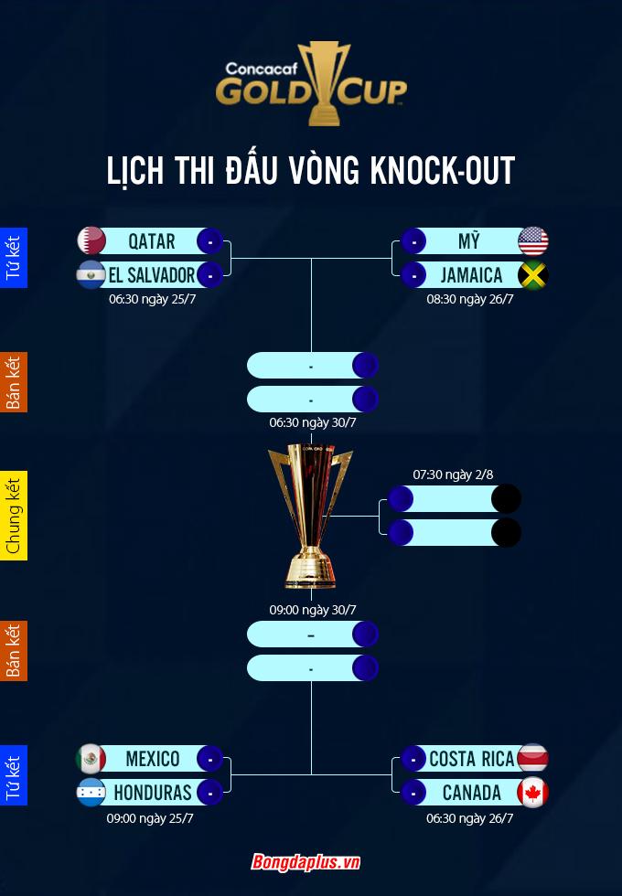 Lịch thi đấu Gold Cup 2021