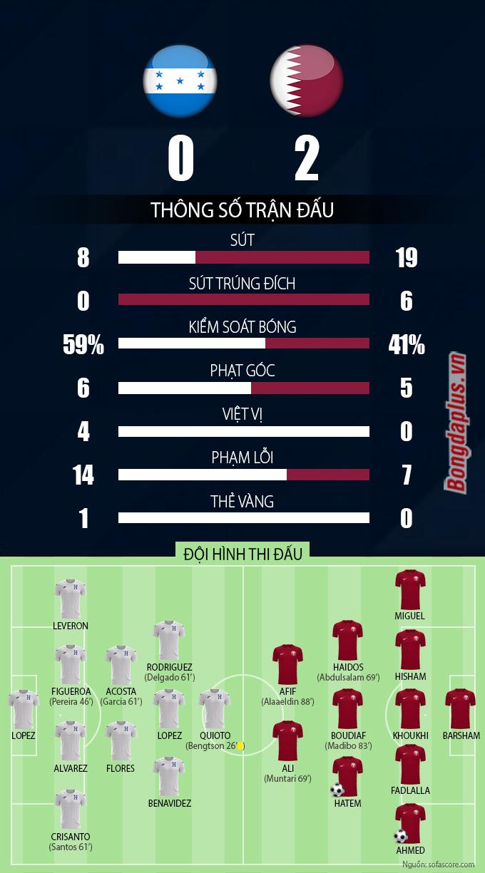 Thông số trận Honduras vs Qatar
