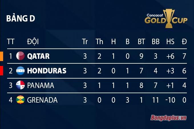 Xếp hạng bảng D Gold Cup 2021