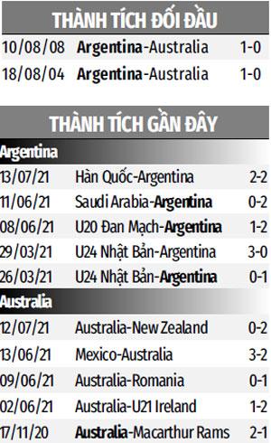 Thành tích gần đây U23 Argentina vs U23 Australia