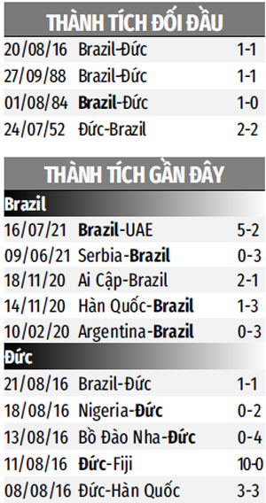 Thành tích gần đây U23 Brazil vs U23 Đức