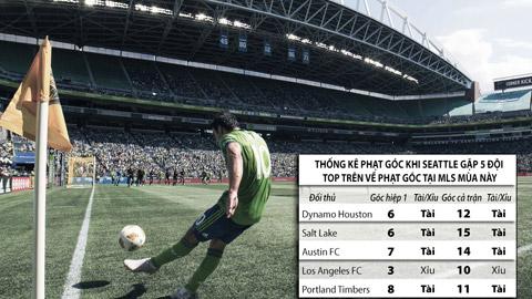 Trận cầu vàng: Tài góc và xỉu bàn thắng trận  Austin FC - Seattle Sounders