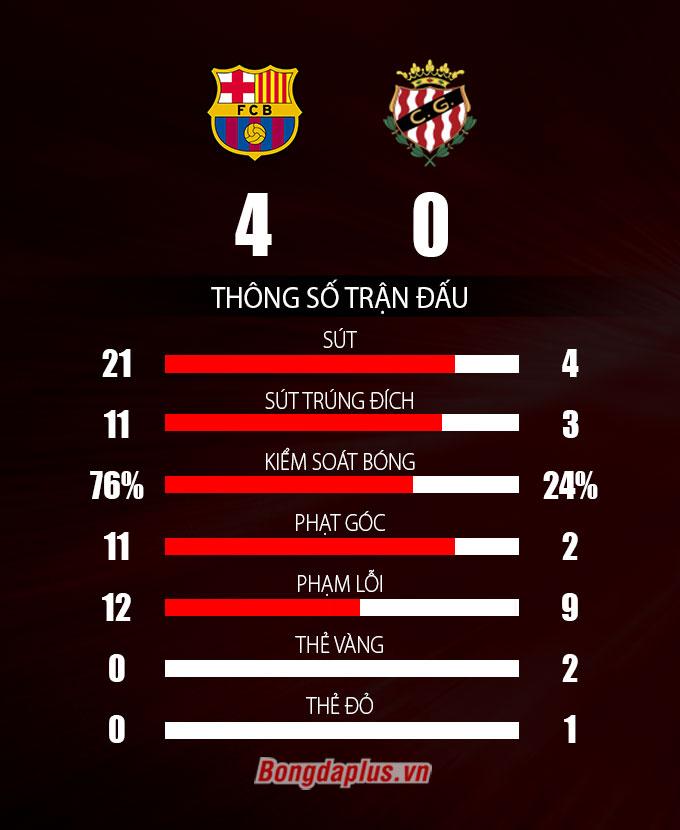 Thông số sau trận Barcelona vs Gimnastic