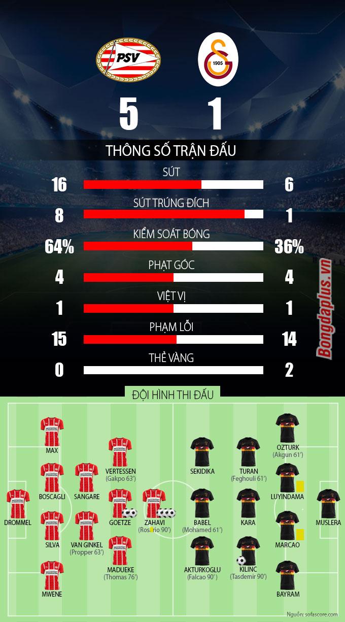 Thông số sau trận PSV vs Galatasaray
