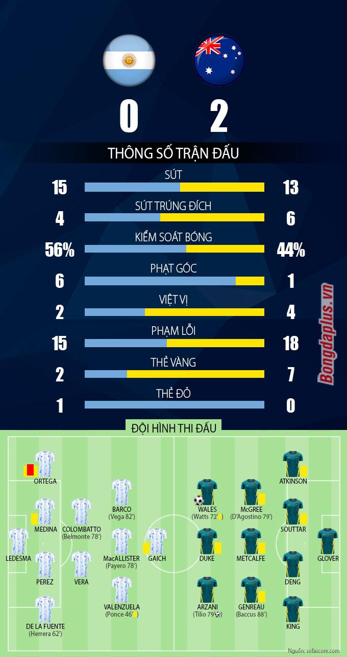 Thông số trận đấu U23 Argentina vs U23 Australia