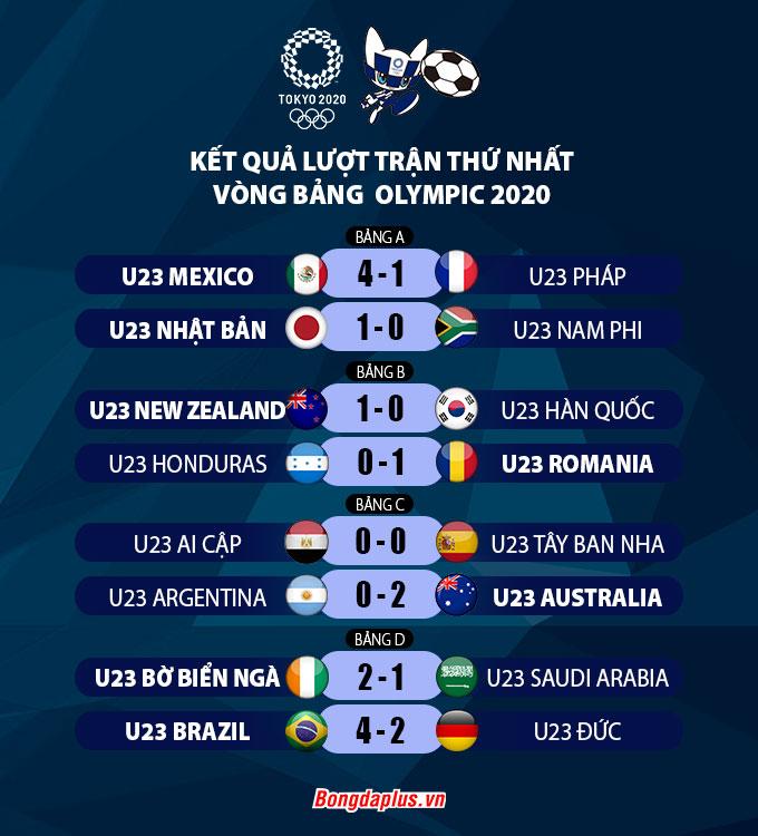 Kết quả loạt trận thứ nhất vòng bảng Olympic Tokyo 2020